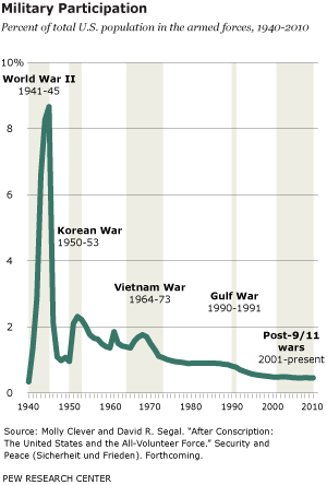 Military Participation