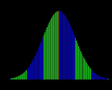 IQ Curve