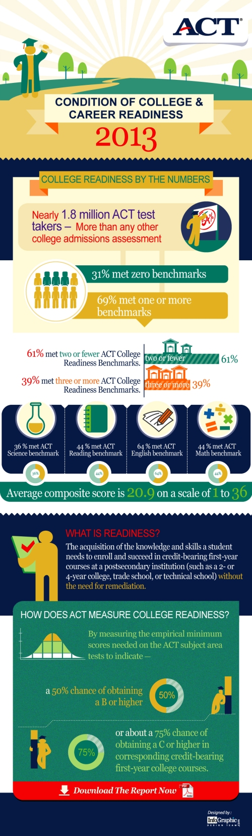 ACT College Readiness 2013