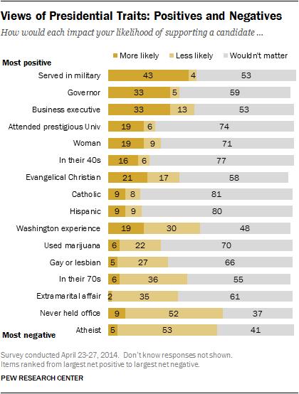 Views of Presidential Traits